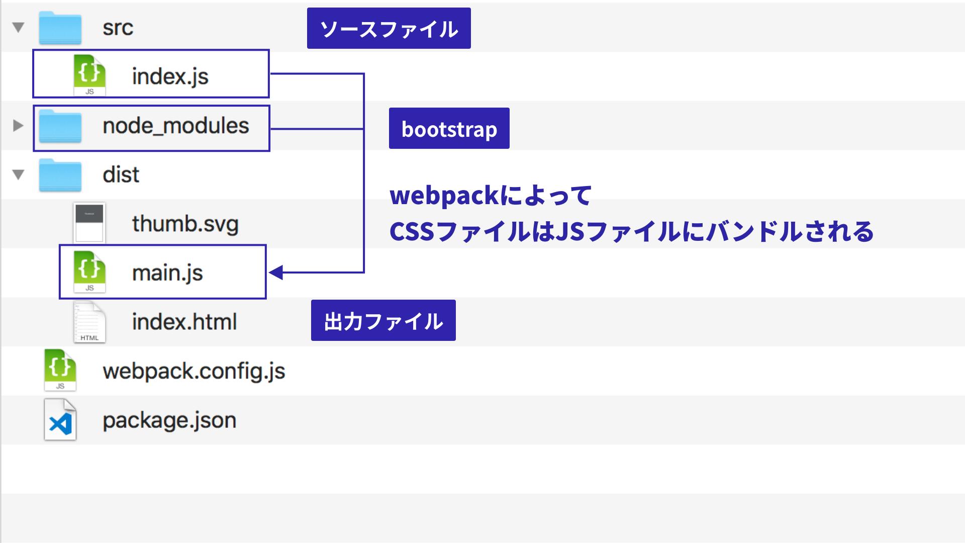 最新版で学ぶwebpack 4入門 - Bootstrapをバンドルする方法
